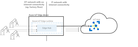 Azure IoT Edge – Cloud Solutions